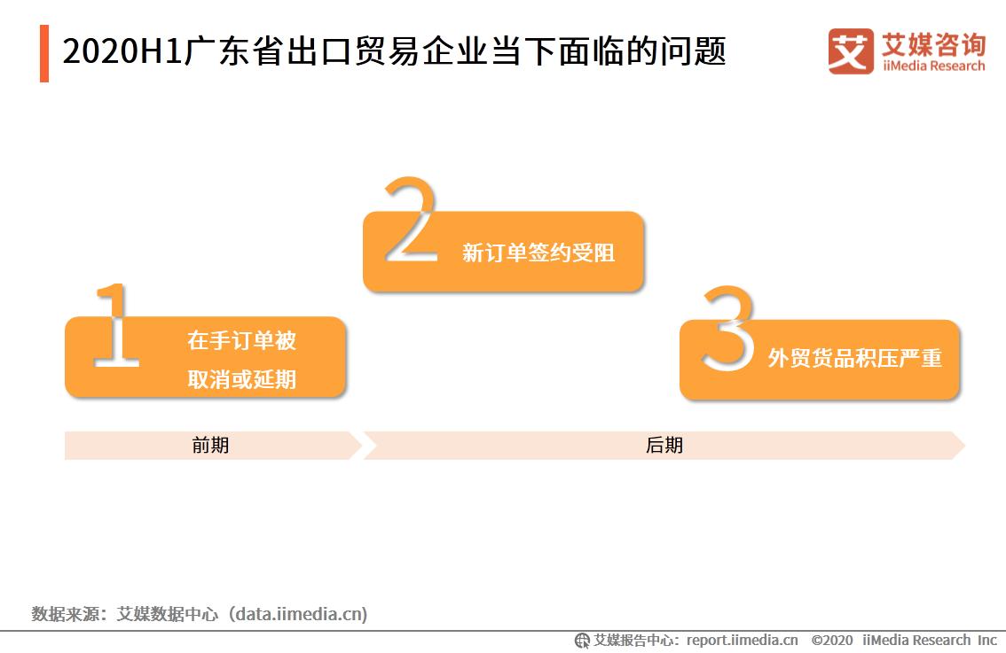 广东省外贸企业面临的问题