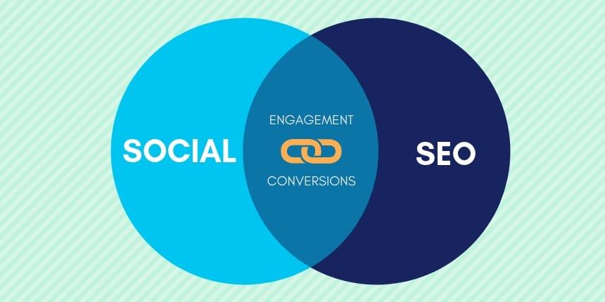什么是社交SEO?