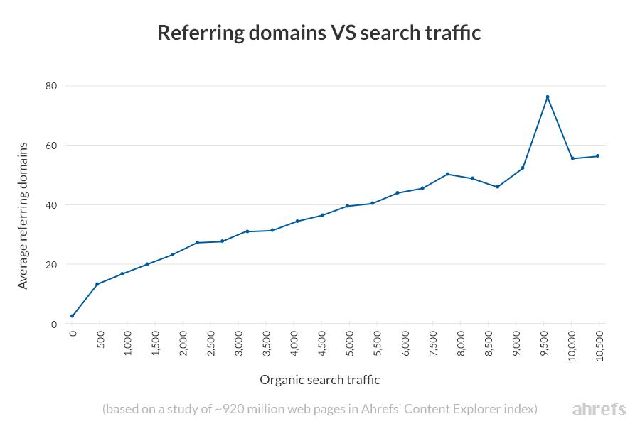 图表突出显示平均引用域和自然搜索流量之间的相关性