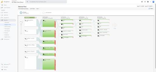 Google Analytics 中行为流选项卡的屏幕截图