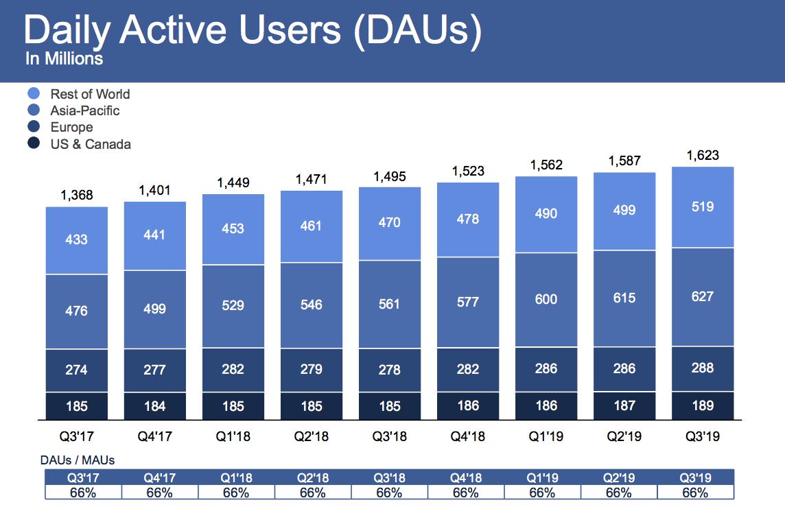 Facebook-Q3-2019-DAU