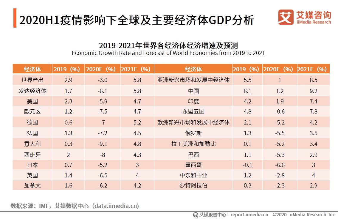 全球GDP分析