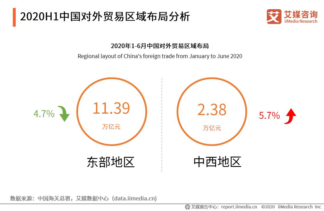 中国对外贸易区域分布