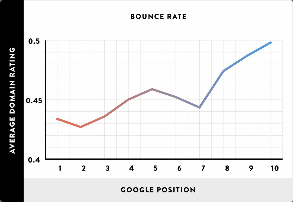 图表突出显示跳出率和平均 SERP 位置之间的相关性